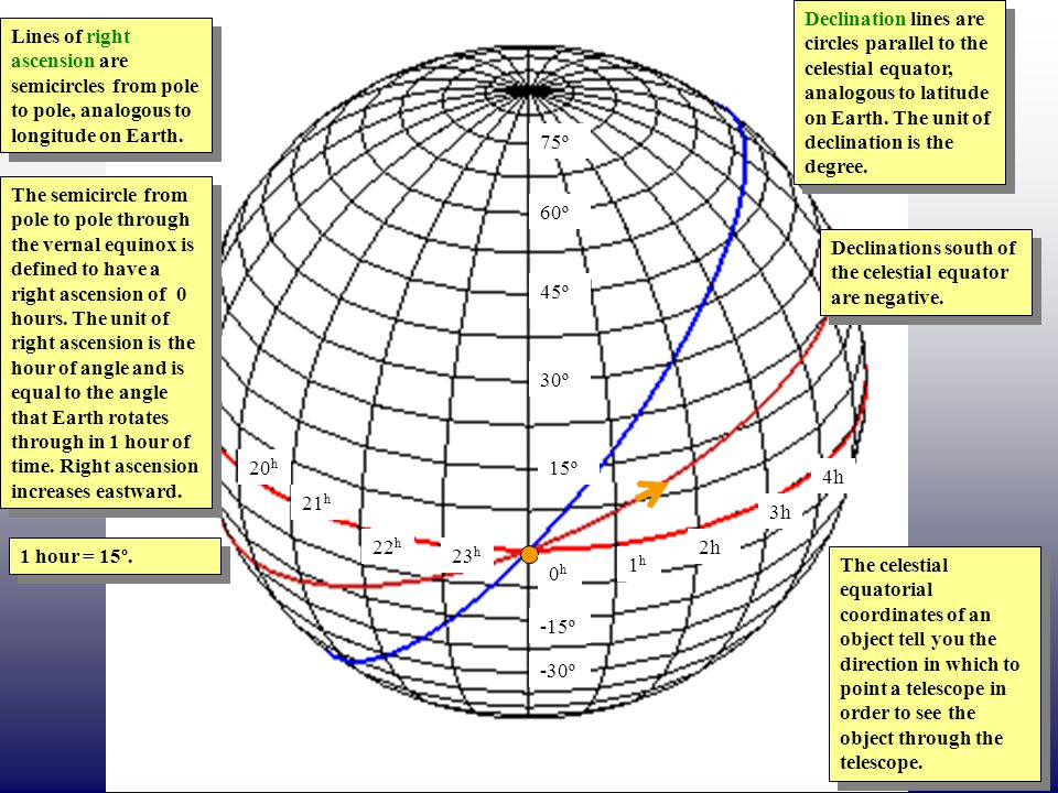 1h1h 0h0h 2h 3h 4h 23 h 22 h 21 h 20 h 15º 30º 45º 60º 75º -15º -30º The semicircle from pole to pole through the vernal equinox is defined to have a right ascension of 0 hours.