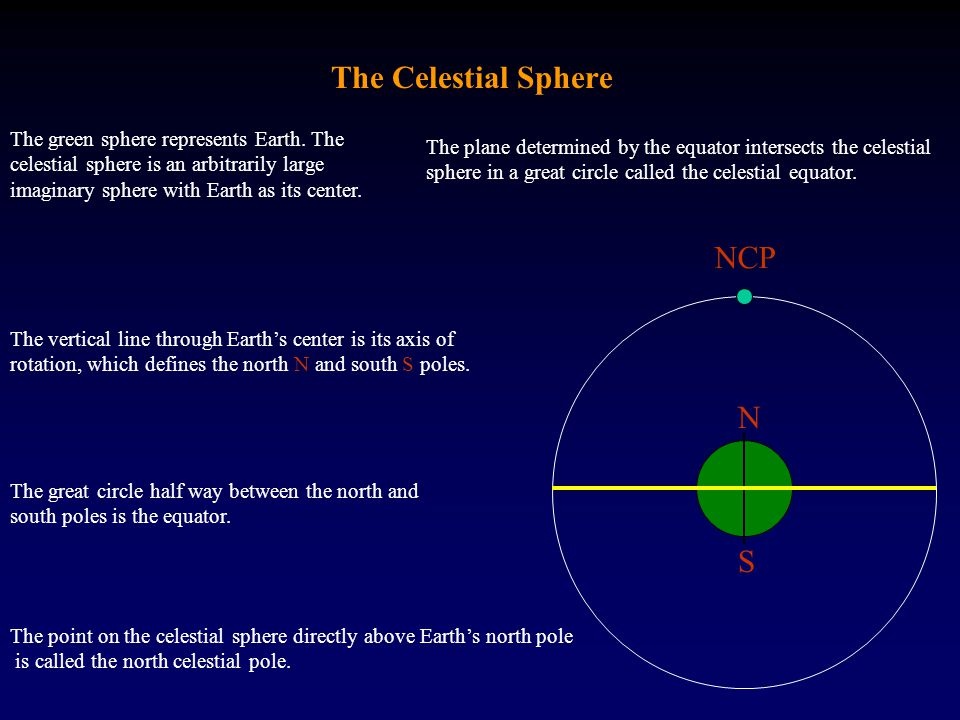 The Celestial Sphere The green sphere represents Earth.