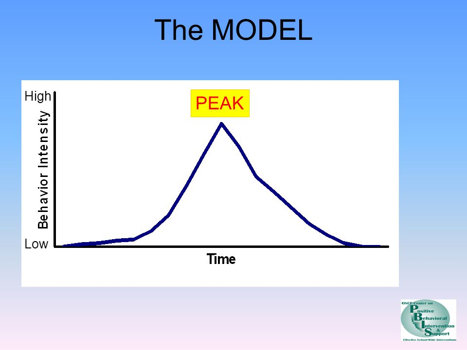 The MODEL High Low PEAK