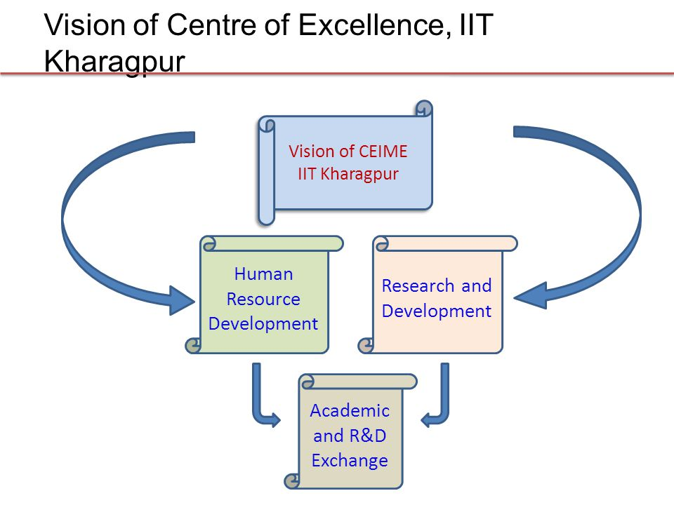 Vision of Centre of Excellence, IIT Kharagpur Human Resource Development Academic and R&D Exchange Research and Development Vision of CEIME IIT Kharag