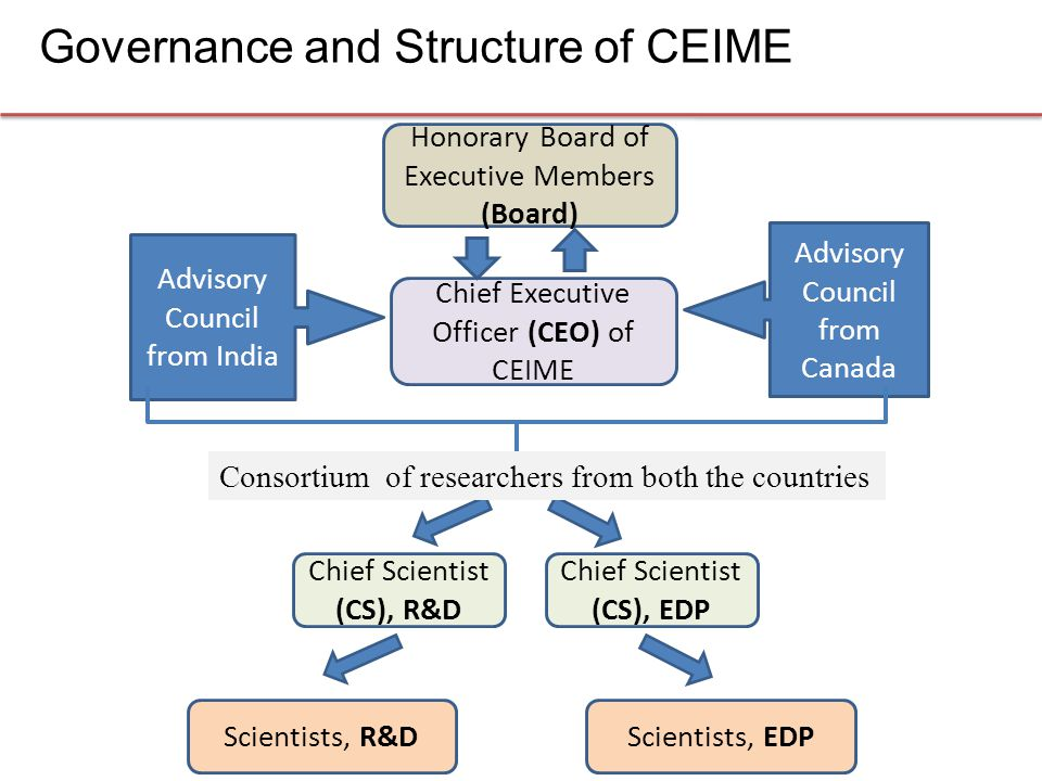 Governance and Structure of CEIME Chief Executive Officer (CEO) of CEIME Advisory Council from India Advisory Council from Canada Honorary Board of Executive Members (Board) Chief Scientist (CS), R&D Chief Scientist (CS), EDP Scientists, R&DScientists, EDP Consortium of researchers from both the countries