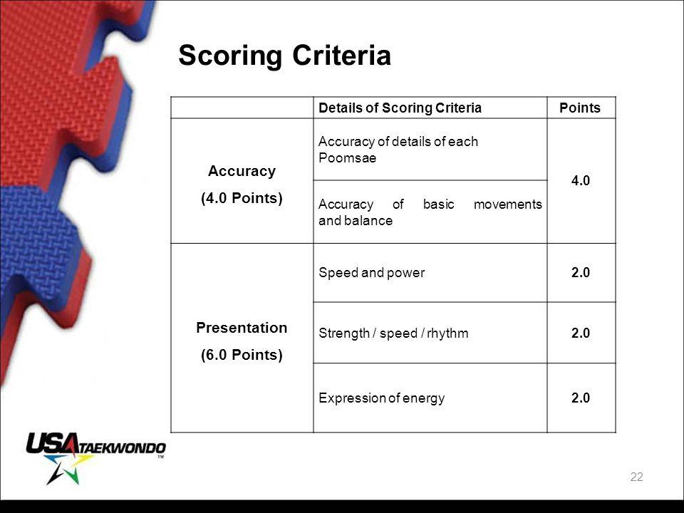 Scoring Criteria Details of Scoring Criteria Points Accuracy (4.0 Points) Accuracy of details of each Poomsae 4.0 Accuracy of basic movements and bala