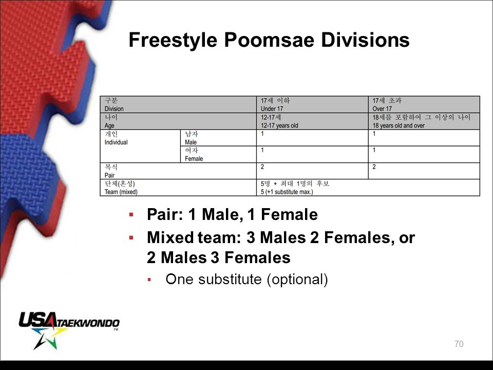 Freestyle Poomsae Divisions ▪Pair: 1 Male, 1 Female ▪Mixed team: 3 Males 2 Females, or 2 Males 3 Females ▪ One substitute (optional) 70