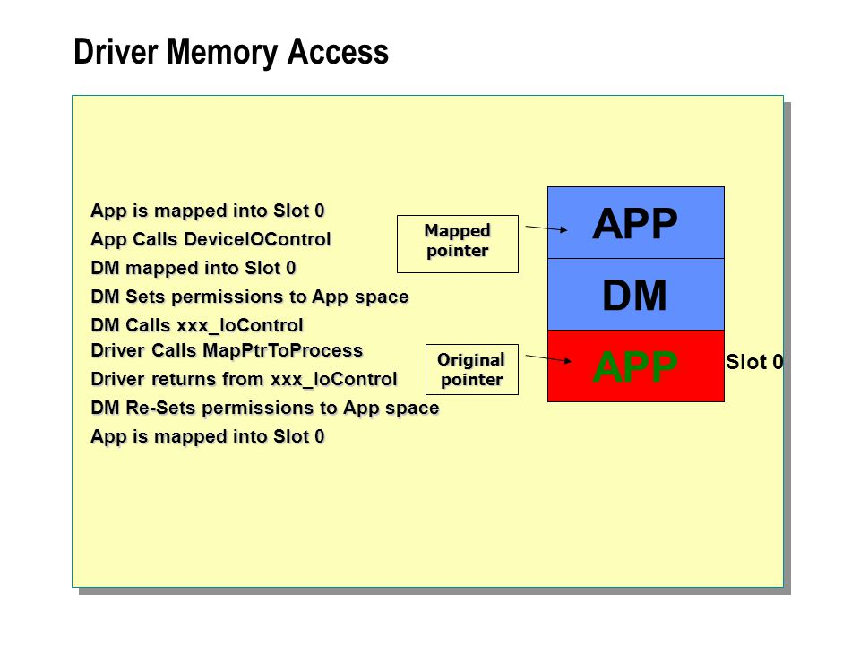 Driver Memory Access App Calls DeviceIOControl DM mapped into Slot 0 App is mapped into Slot 0 DM Calls xxx_IoControl DM Sets permissions to App space