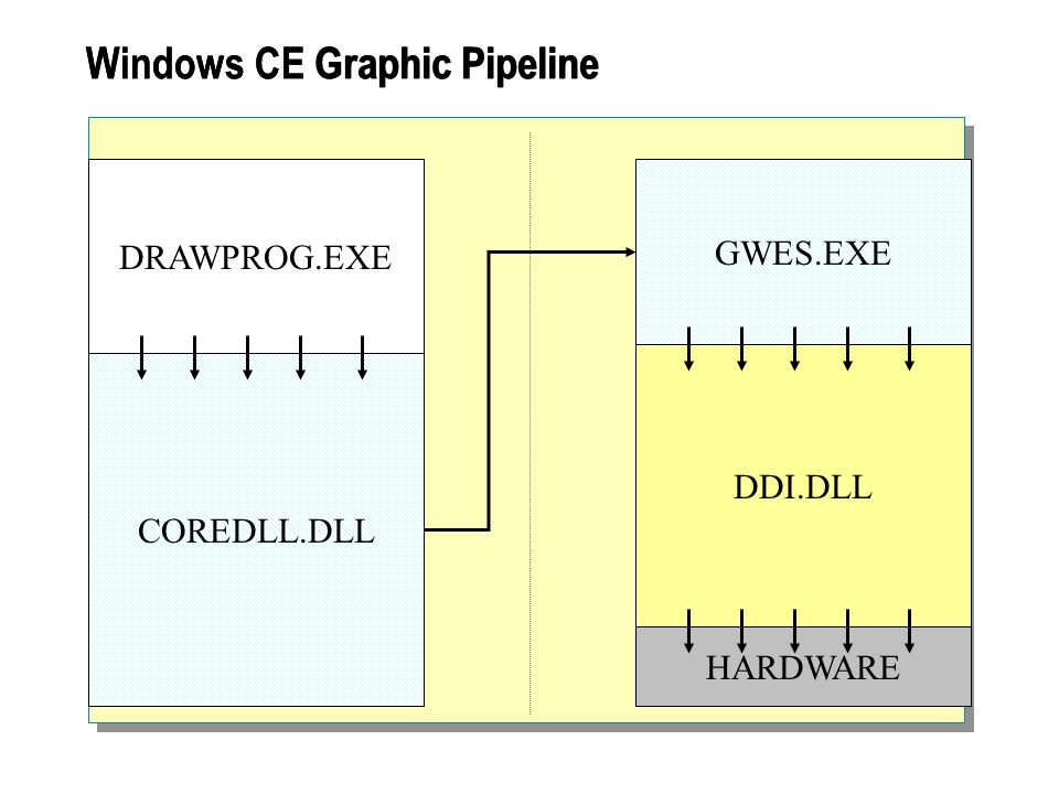 HARDWARE GWES.EXE DDI.DLL COREDLL.DLL DRAWPROG.EXE Windows CE Graphic Pipeline