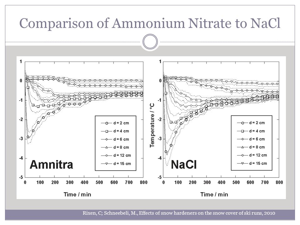 Comparison of Ammonium Nitrate to NaCl Rixen, C; Schneebeli, M., Effects of snow hardeners on the snow cover of ski runs, 2010