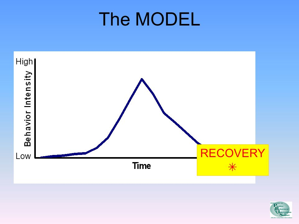 The MODEL High Low RECOVERY 