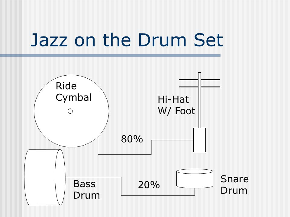 Jazz on the Drum Set Ride Cymbal Hi-Hat W/ Foot 80% Bass Drum Snare Drum 20%