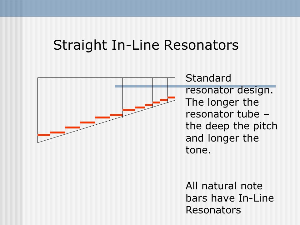 Straight In-Line Resonators Standard resonator design.