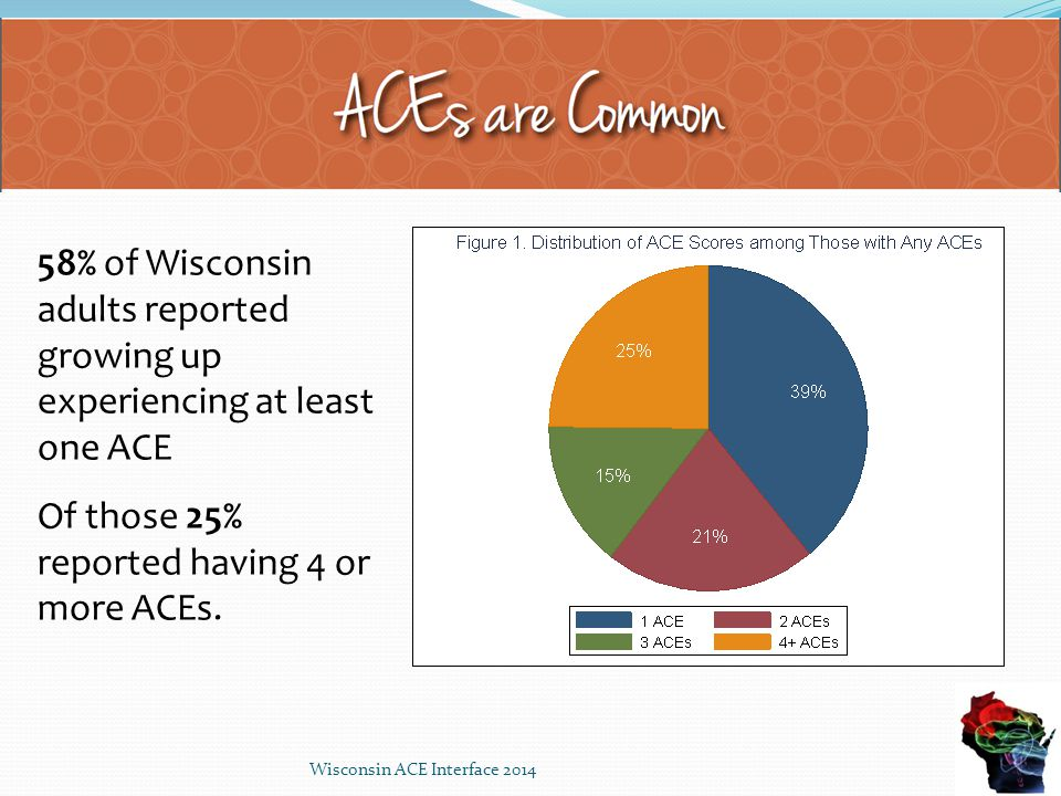 11 58% of Wisconsin adults reported growing up experiencing at least one ACE Of those 25% reported having 4 or more ACEs.