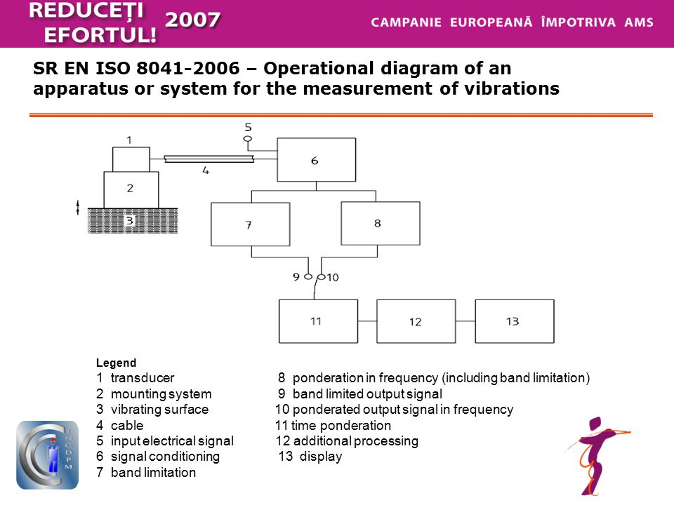 SR EN ISO 8041-2006 – Operational diagram of an apparatus or system for the measurement of vibrations Legend 1 transducer 8 ponderation in frequency (