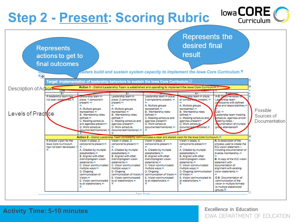 Step 2 - Present: Scoring Rubric Description of Action Levels of Practice Possible Sources of Documentation Activity Time: 5-10 minutes Represents the