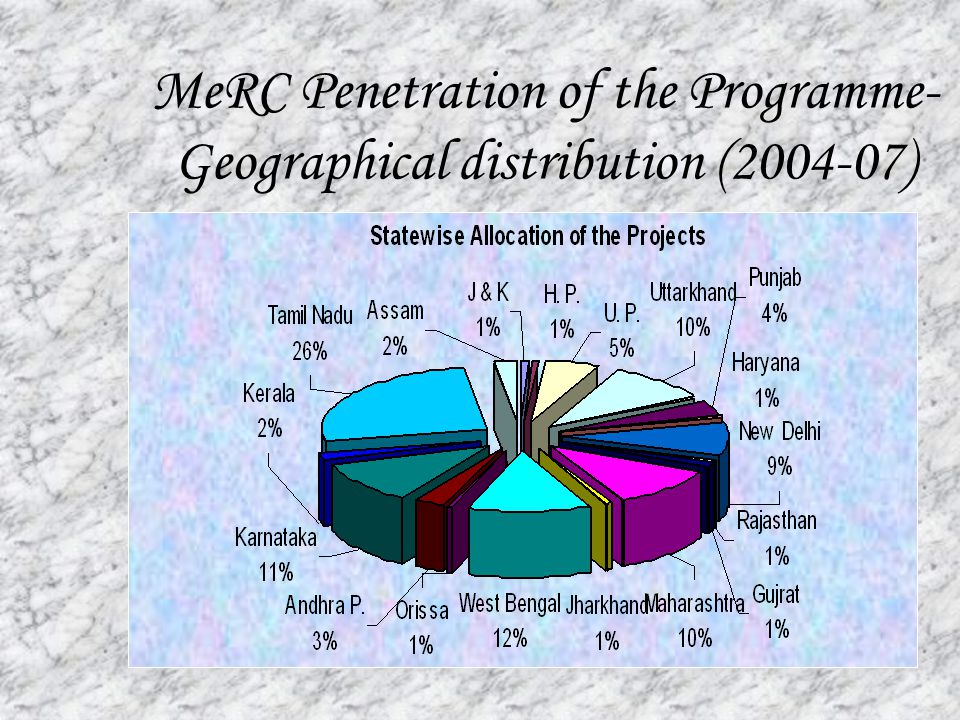 MeRC Penetration of the Programme- Geographical distribution (2004-07)