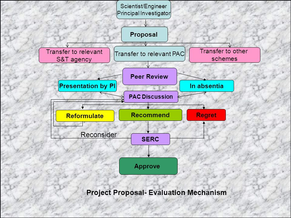 Proposal Scientist/Engineer Principal Investigator Peer Review Presentation by PIIn absentia PAC Discussion Transfer to relevant PAC Transfer to relev