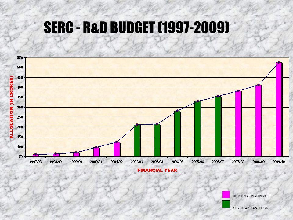 SERC - R&D BUDGET (1997-2009) IX FIVE YEAR PLAN PERIOD X FIVE YEAR PLAN PERIOD