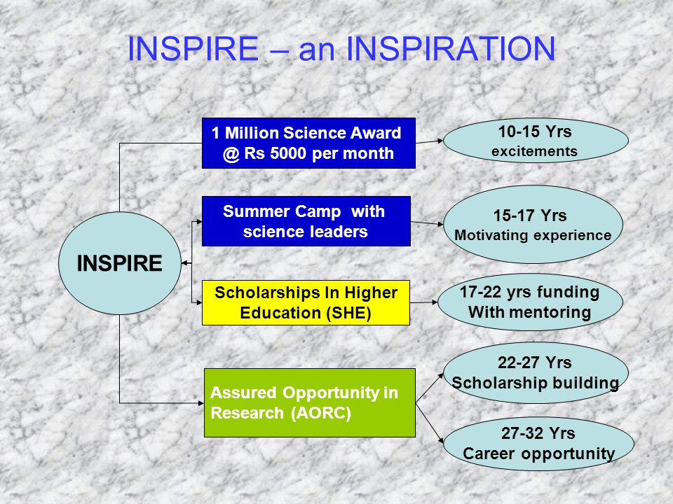 INSPIRE – an INSPIRATION INSPIRE Summer Camp with science leaders Assured Opportunity in Research (AORC) 10-15 Yrs excitements 15-17 Yrs Motivating ex