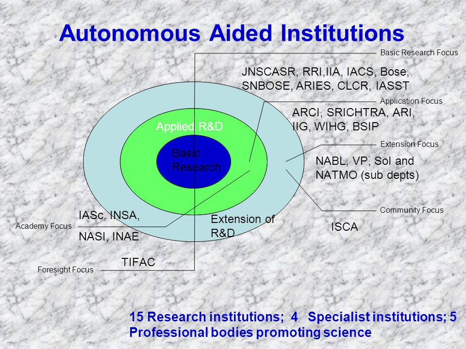 ARCI, SRICHTRA, ARI, IIG, WIHG, BSIP Foresight Focus TIFAC Academy Focus IASc, INSA, NASI, INAE NABL, VP, SoI and NATMO (sub depts) Community Focus Applied R&D Extension of R&D Basic Research Autonomous Aided Institutions JNSCASR, RRI,IIA, IACS, Bose, SNBOSE, ARIES, CLCR, IASST ISCA 15 Research institutions; 4 Specialist institutions; 5 Professional bodies promoting science