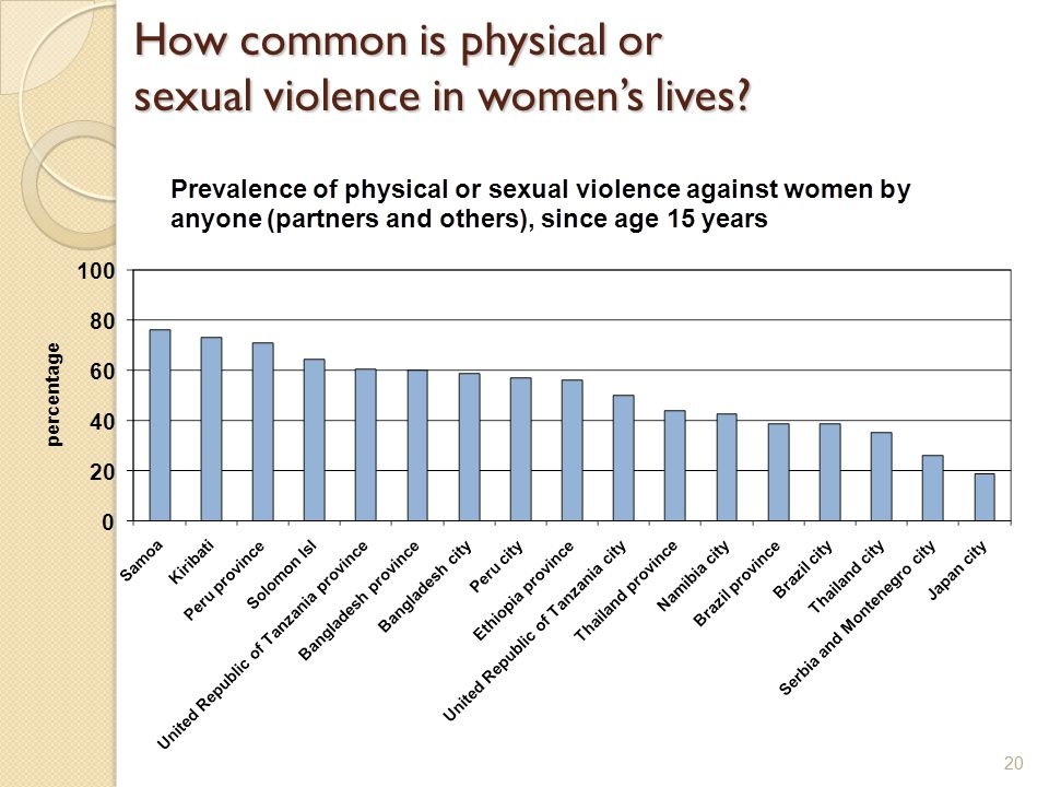 How common is physical or sexual violence in women's lives? 20