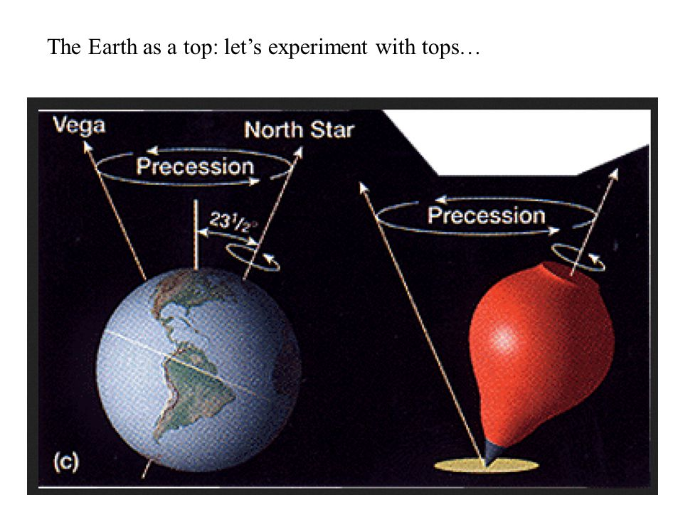 The Earth as a top: let's experiment with tops…