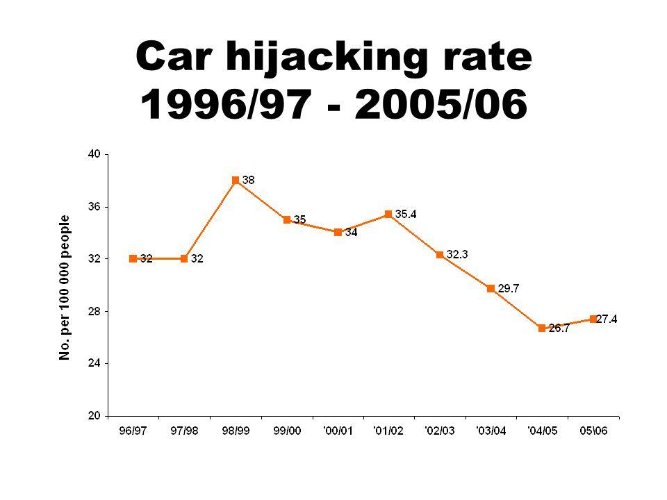 Car hijacking rate 1996/97 - 2005/06
