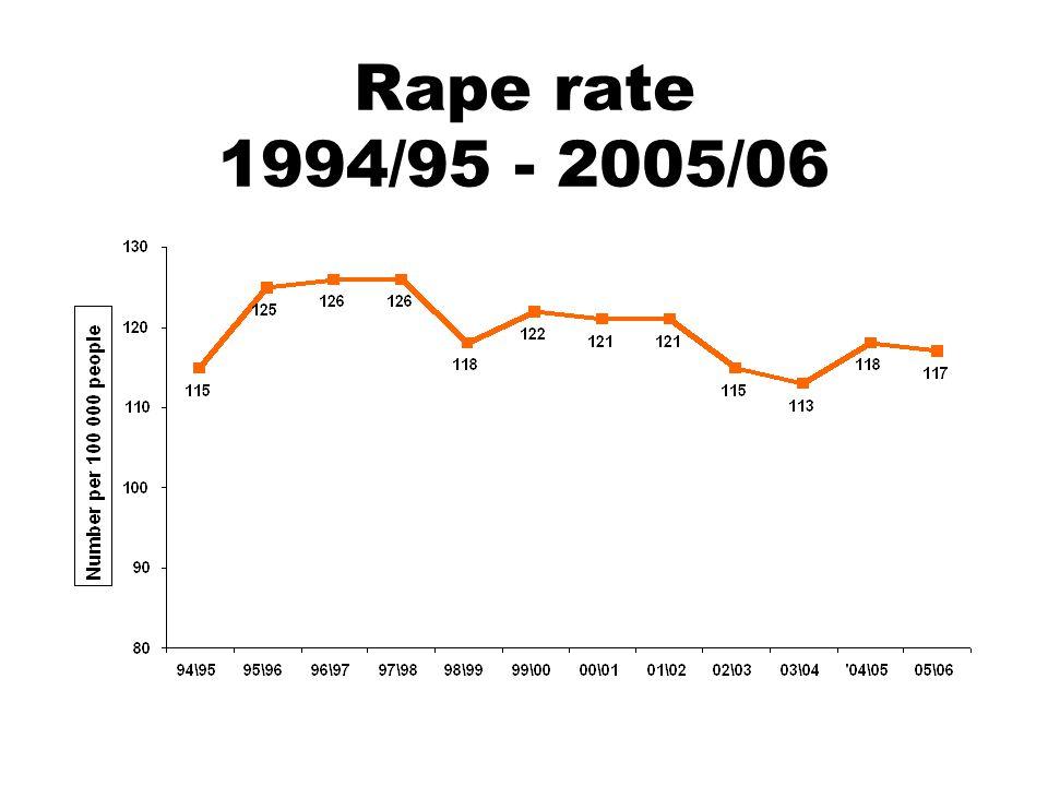 Rape rate 1994/95 - 2005/06