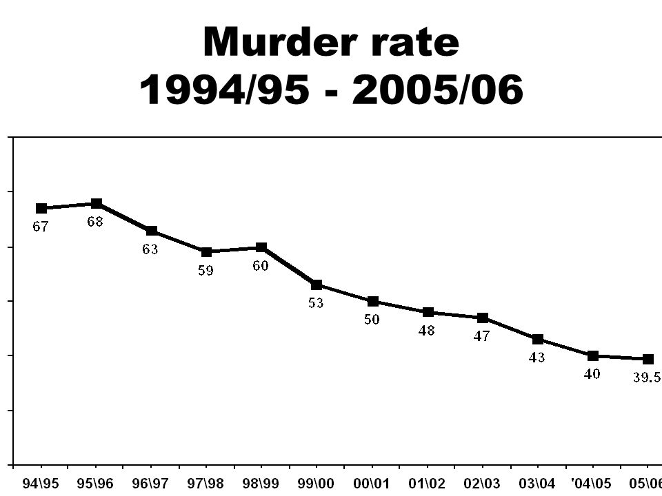 Murder rate 1994/95 - 2005/06