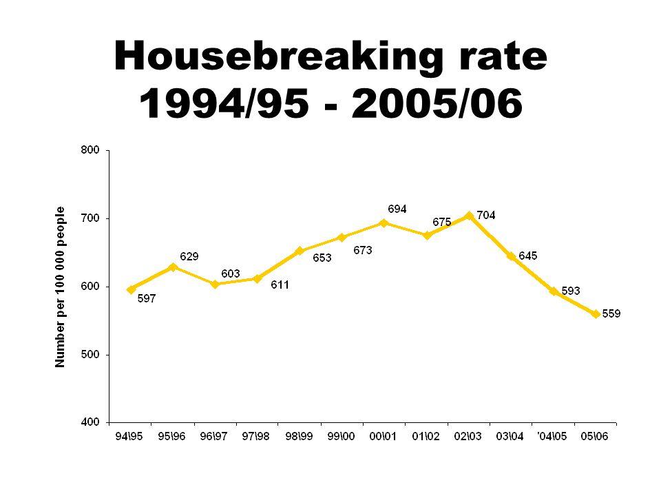 Housebreaking rate 1994/95 - 2005/06