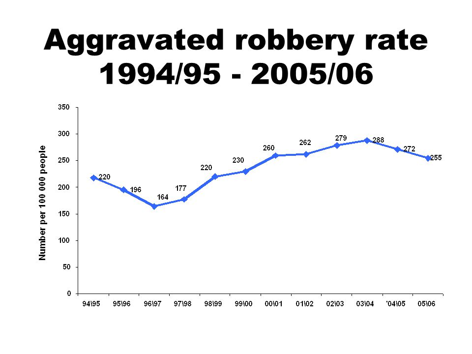 Aggravated robbery rate 1994/95 - 2005/06