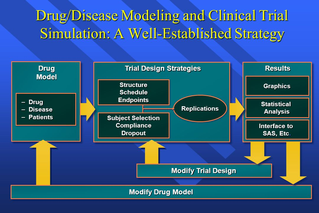 Critical Path Agenda and Opportunities n n Need for a paradigm shift to improve the efficiency of clinical drug development n n Model-based drug development approaches are powerful tools to improve clinical drug development, regulatory guidance and the quality of NDA submissions n n Model-based drug development such as: – – drug and disease modeling – – exposure-response modeling n n Importance of FDA and academia to lead the widespread adoption of the tools and concepts in the pharmaceutical industry