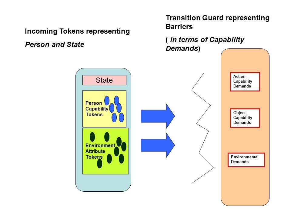 Person Capability Tokens Environment Attribute Tokens Action Capability Demands Object Capability Demands Environmental Demands Incoming Tokens repres