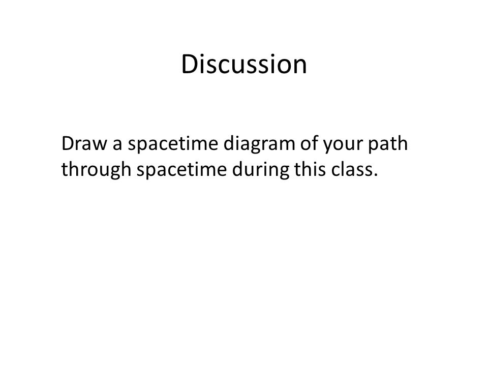 Discussion Draw a spacetime diagram of your path through spacetime during this class.