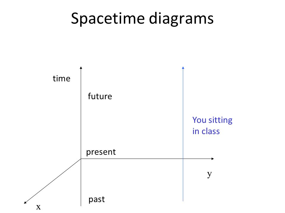 Spacetime diagrams time future past present x y You sitting in class