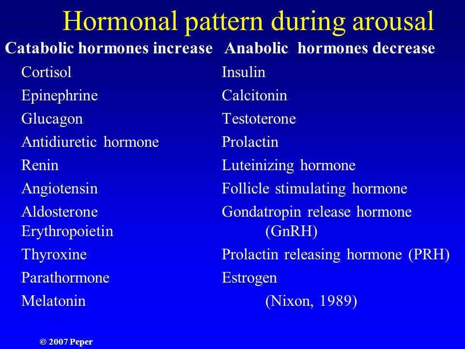 Hormonal pattern during arousal Catabolic hormones increase Anabolic hormones decrease CortisolInsulin EpinephrineCalcitonin GlucagonTestoterone Antidiuretic hormoneProlactin ReninLuteinizing hormone AngiotensinFollicle stimulating hormone AldosteroneGondatropin release hormone Erythropoietin (GnRH) ThyroxineProlactin releasing hormone (PRH) ParathormoneEstrogen Melatonin(Nixon, 1989)