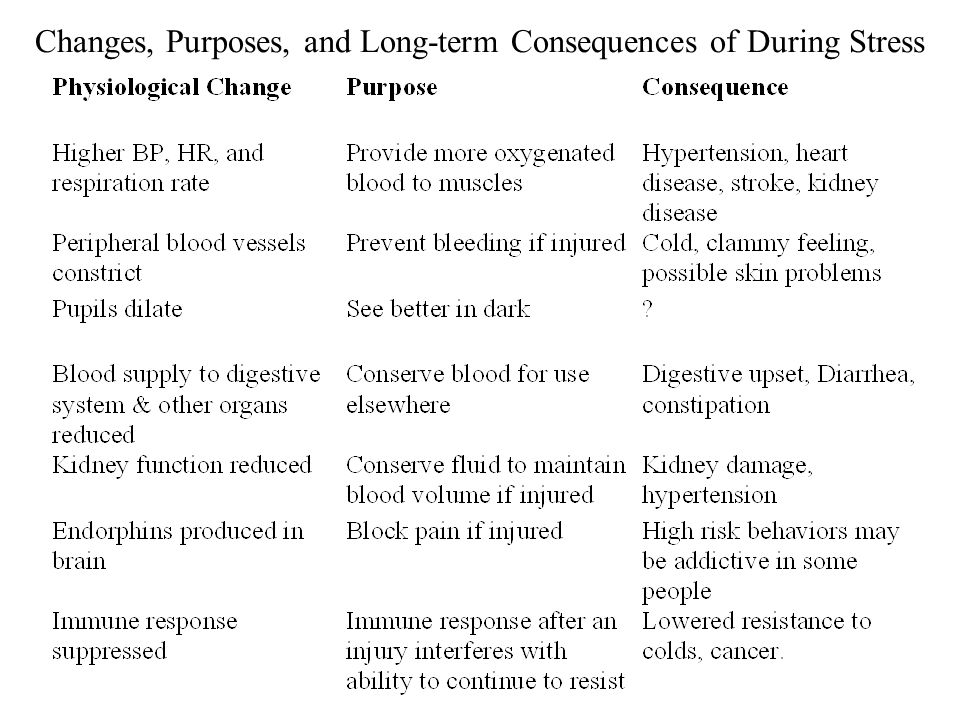 © 2007 Peper Changes, Purposes, and Long-term Consequences of During Stress