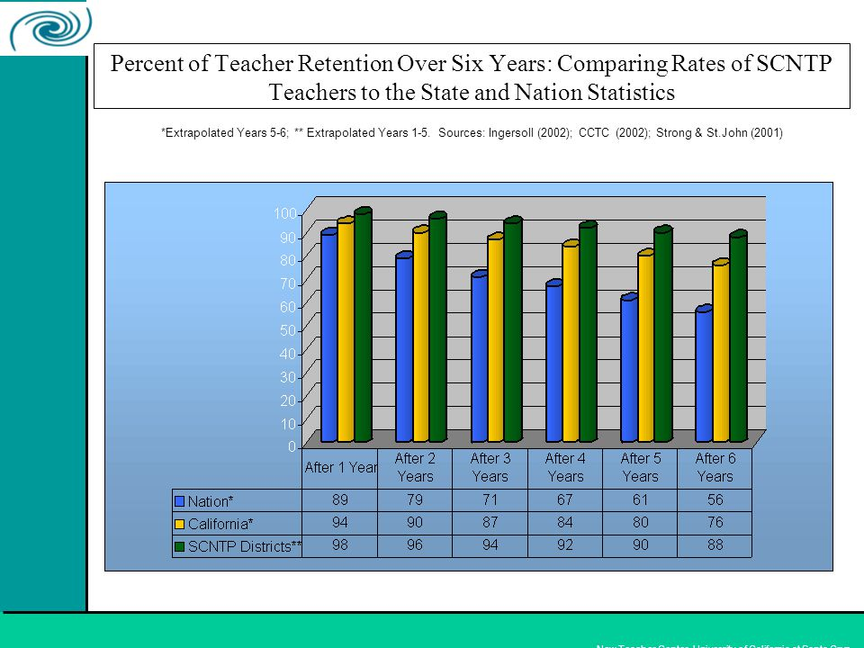 New Teacher Center, University of California at Santa Cruz Percent of Teacher Retention Over Six Years: Comparing Rates of SCNTP Teachers to the State and Nation Statistics *Extrapolated Years 5-6; ** Extrapolated Years 1-5.