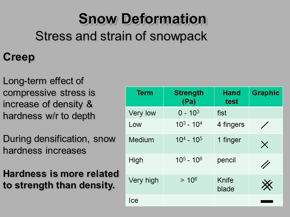 Snow Deformation Components of shear strength in snow Components of Shear Strength  Cohesion  Friction Components of Shear Strength  Cohesion  Friction Strength property that determines avalanche type is cohesion.