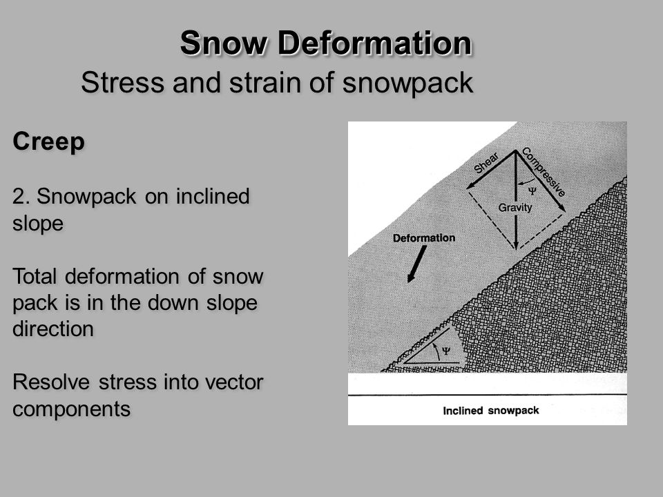 Snow Deformation Slab avalanche Characteristics  Slope angle  Crown thickness  Slab density  Failure layer density  Slab & bed hardness  Slab & bed temperature  Stratigraphy of slab and failure layer  Geometry Characteristics  Slope angle  Crown thickness  Slab density  Failure layer density  Slab & bed hardness  Slab & bed temperature  Stratigraphy of slab and failure layer  Geometry