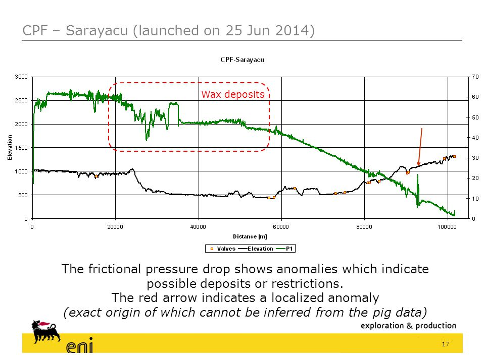 17 The frictional pressure drop shows anomalies which indicate possible deposits or restrictions. The red arrow indicates a localized anomaly (exact o