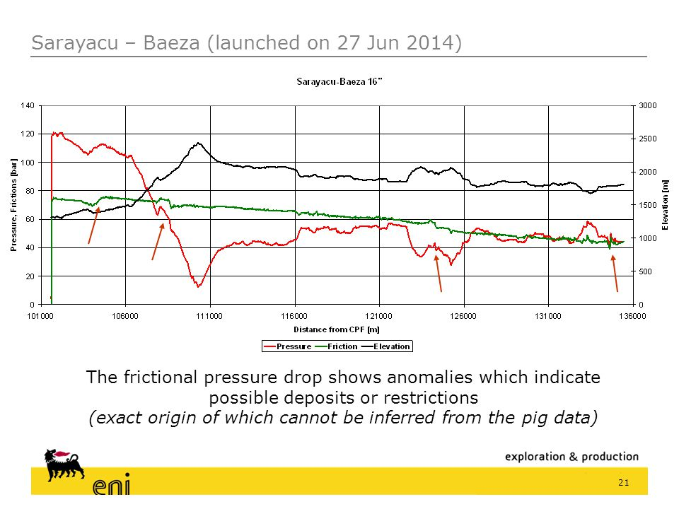 21 The frictional pressure drop shows anomalies which indicate possible deposits or restrictions (exact origin of which cannot be inferred from the pi