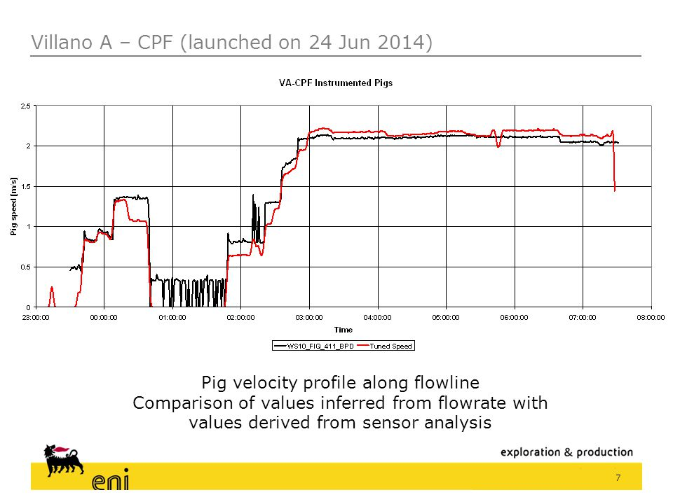 18 The deltaP across the pig shows anomalies which indicate possible deposits or restrictions.