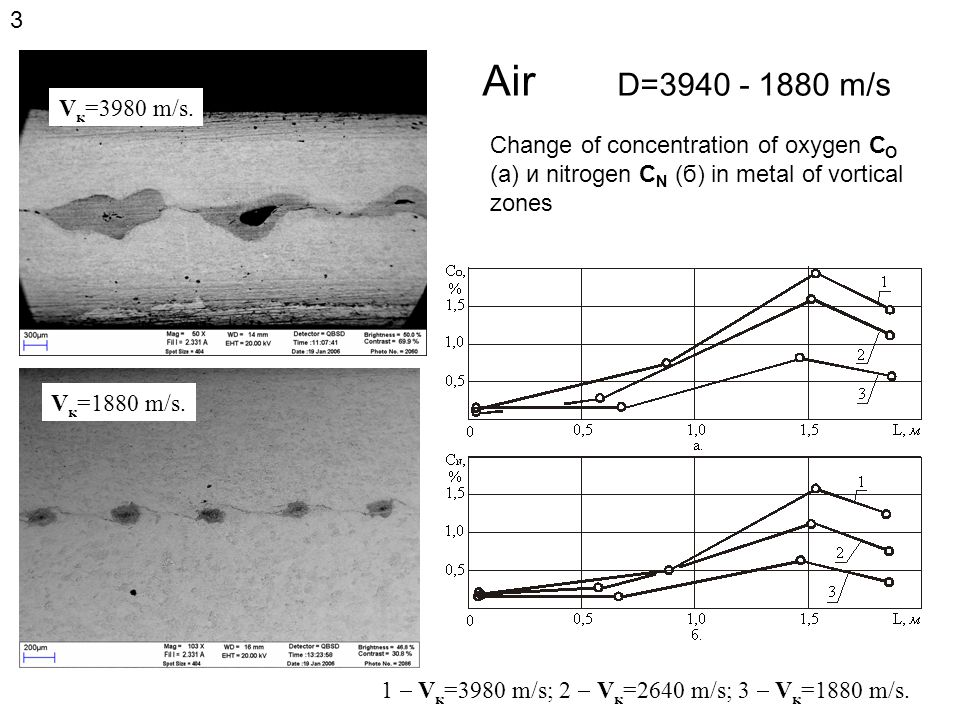 D=2690 м/с Nitrogen Oxygen Change of gas (Сг) concentration in a material of vortical zones of welded connections received in the environment of oxygen (1) and nitrogen (2) 4