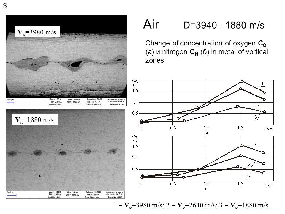 Air D=3940 - 1880 m/s Change of concentration of oxygen С О (а) и nitrogen С N (б) in metal of vortical zones 1  V к =3980 m/s; 2  V к =2640 m/s; 3