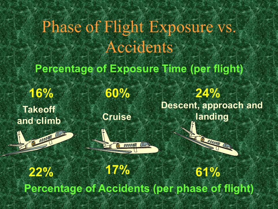 Airworthiness Make sure your aircraft is airworthy: £Check all aircraft documents.