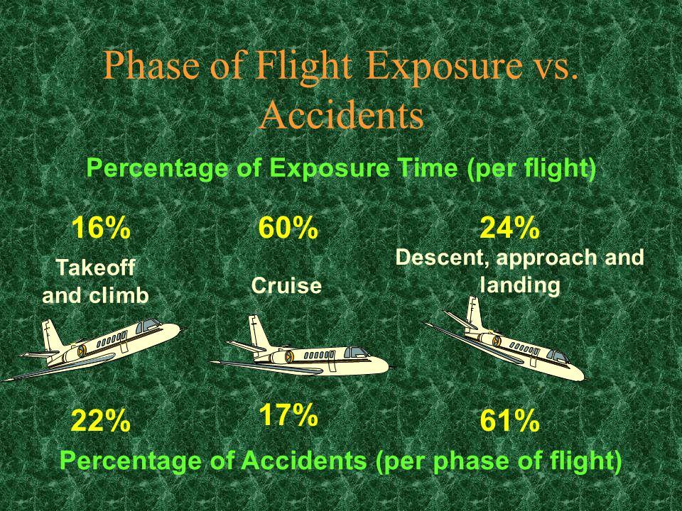 Phase of Flight Exposure vs.