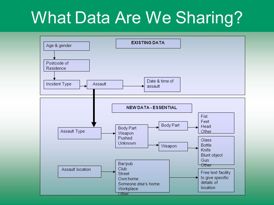 What Data Are We Sharing.