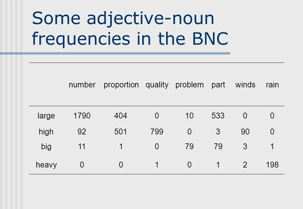 Some adjective-noun frequencies in the BNC numberproportionqualityproblempartwindsrain large179040401053300 high9250179903900 big111079 31 heavy001012198