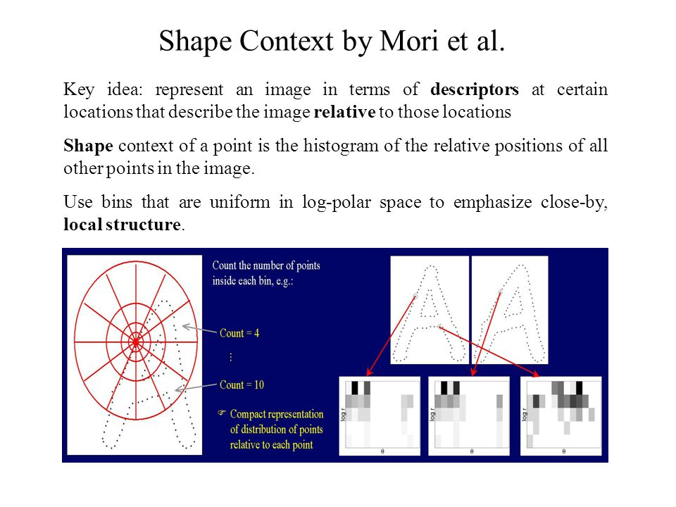 Shape Context by Mori et al.