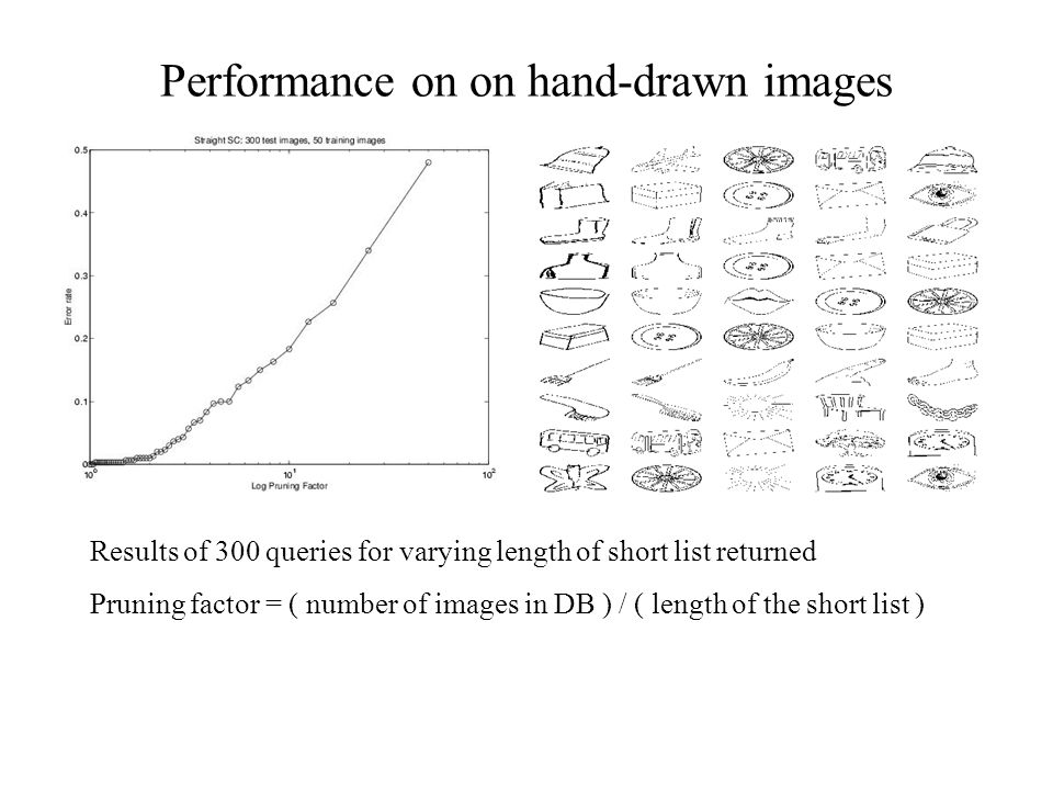 Performance on on hand-drawn images Results of 300 queries for varying length of short list returned Pruning factor = ( number of images in DB ) / ( length of the short list )
