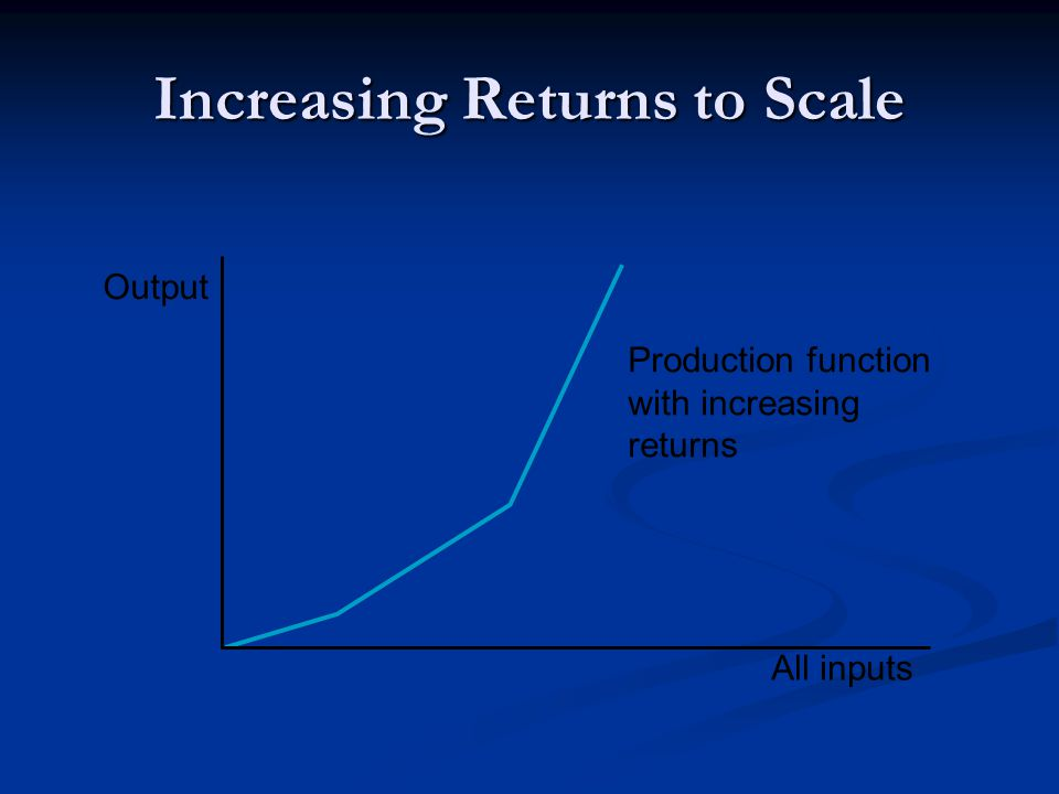 Increasing Returns to Scale Production function with increasing returns Output All inputs