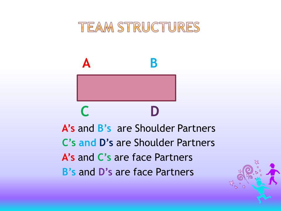 A B C D A's and B's are Shoulder Partners C's and D's are Shoulder Partners A's and C's are face Partners B's and D's are face Partners